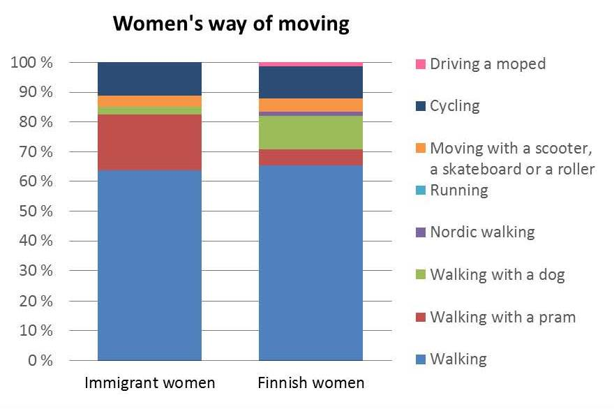 all-womens-way-of-moving