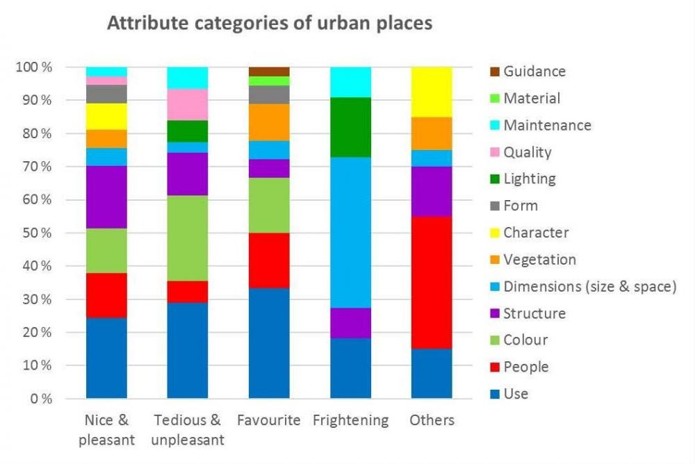 Attribute categories of urban places3