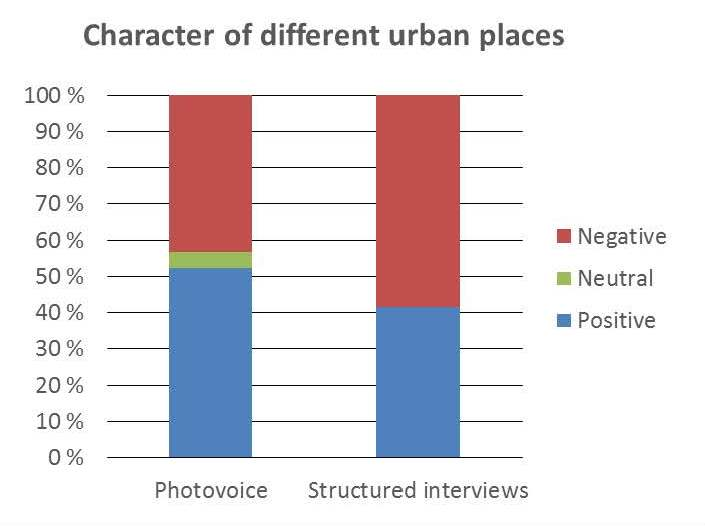 Character of all pictures in photovoice and structured interviews