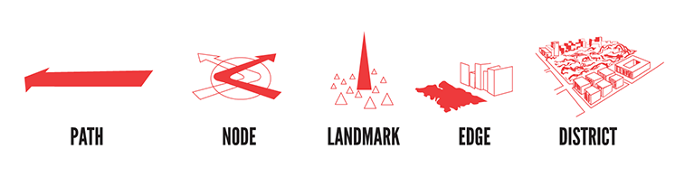 Kevin Lynch's city image elements.