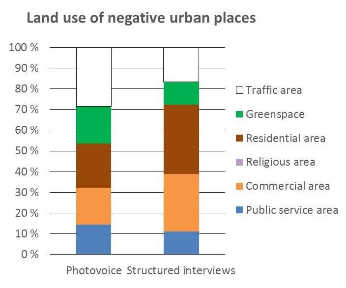 Land use_negative