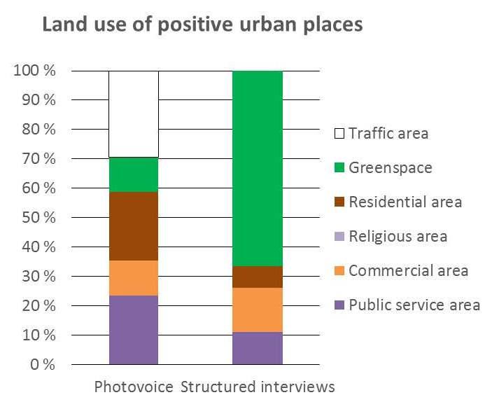 Land use_positive