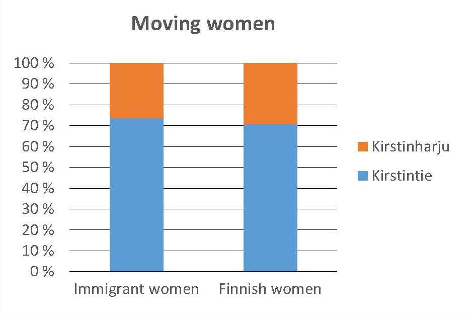 moving-women-percent
