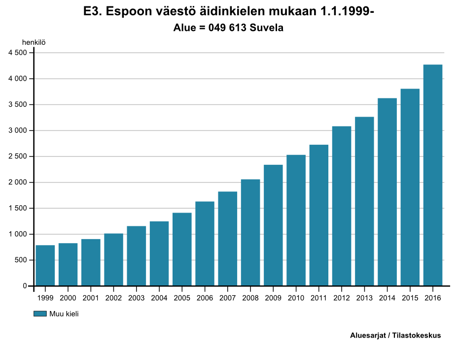 Foreign language speakers in Suvela in 1999-2014.
